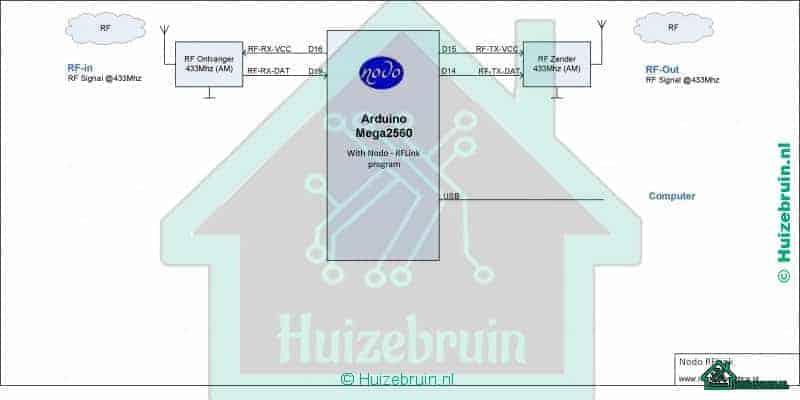 Rflink en Arduino mega 2560 zelfbouw systeem voor o.a domoticz