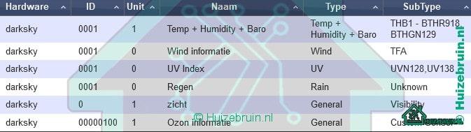 Virtual weerstation voor domoticz omgeving